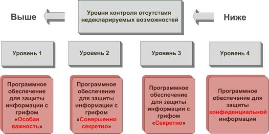 http://www.nnre.ru/kompyutery_i_internet/cifrovoi_zhurnal_kompyuterra_68/i609608urovni-ndv.jpg