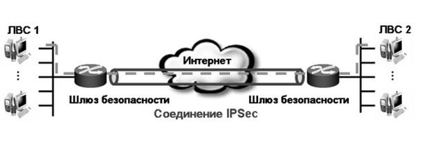https://sfztn.com/sites/default/files/blog/2015/02_February/7/protokol-vpn-ipsec.jpg